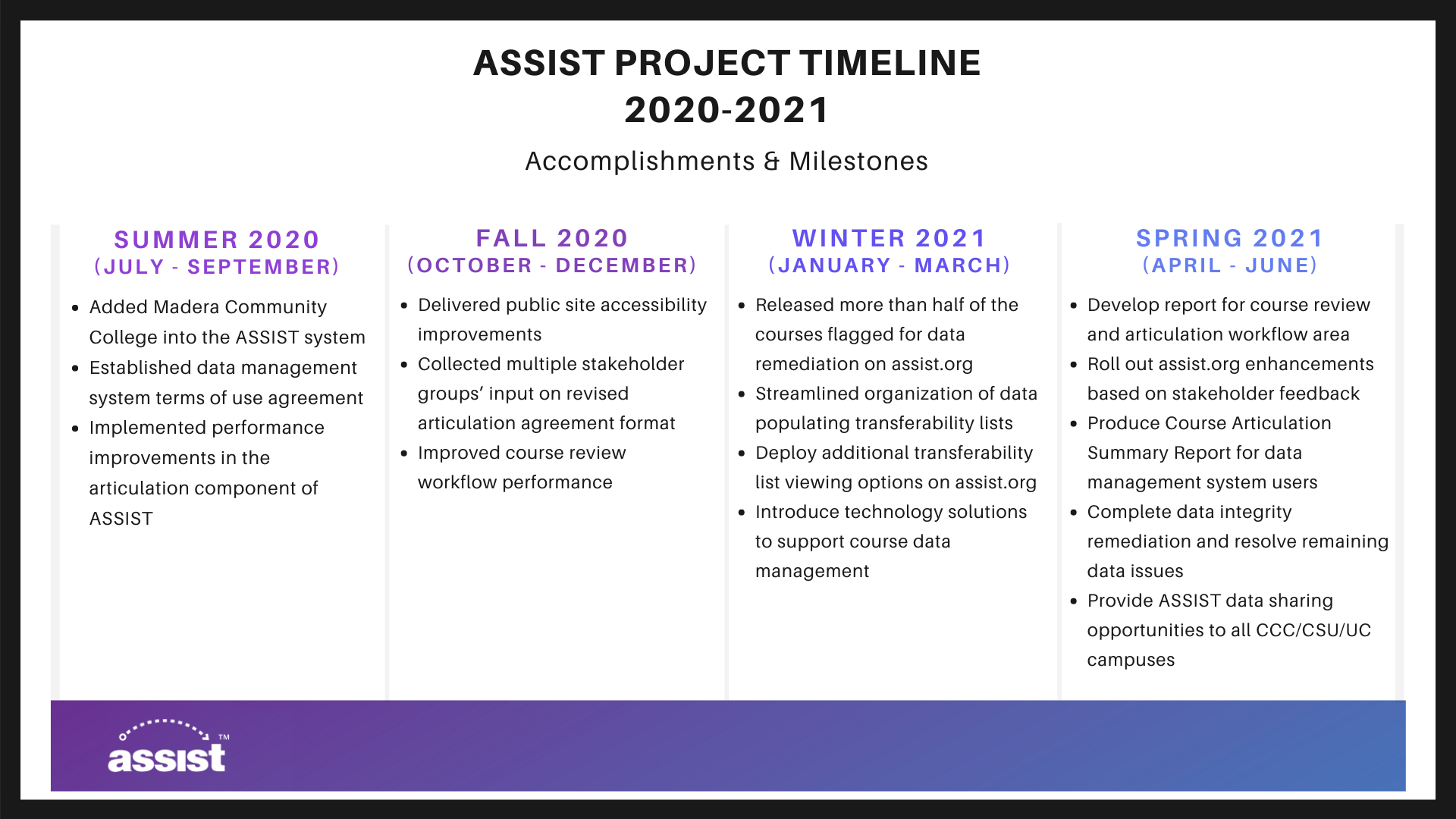 ASSIST Project Timeline - July 2020 through June 2021